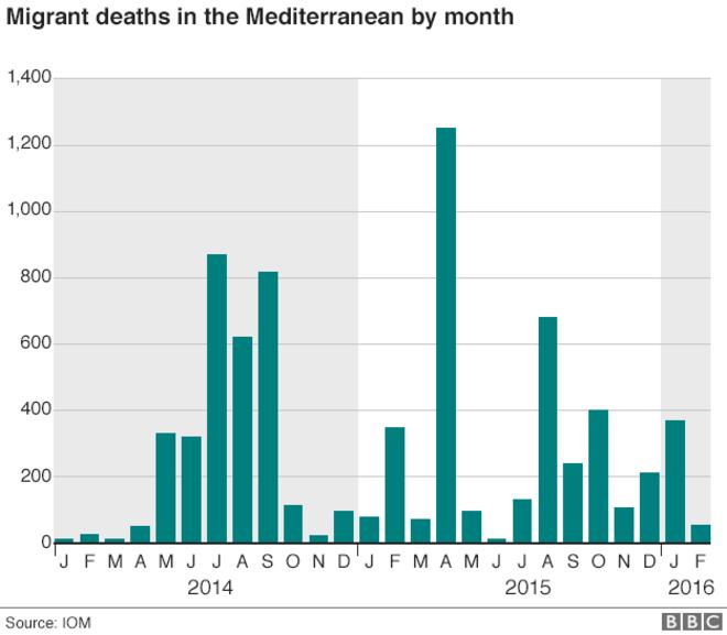 _88578064_migrant_deaths_medit_04_03_2016_624gr